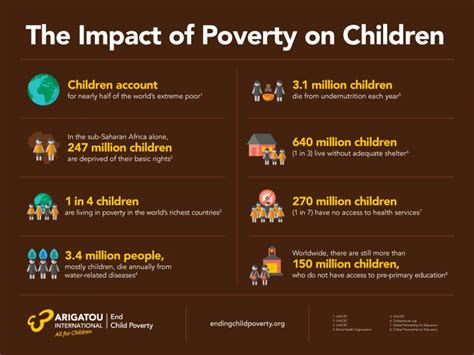 [pdf] The Effect Of Poverty On Child Development And Educational .